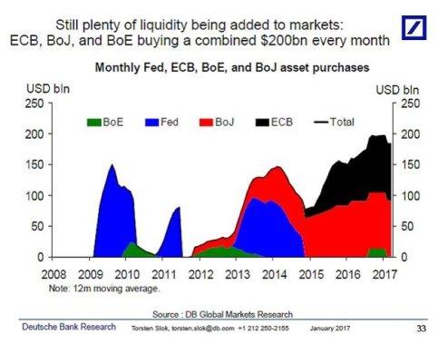 CHART: central banks balance sheet expansion since 2008