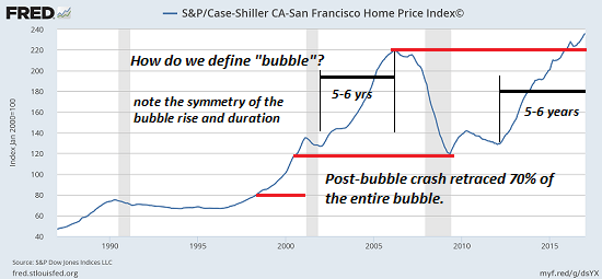 https://i2.wp.com/www.oftwominds.com/photos2017/SF-Case-Shiller4-17a.png