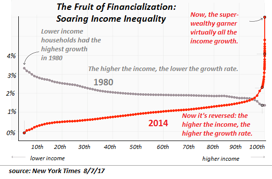 inequality NYT a