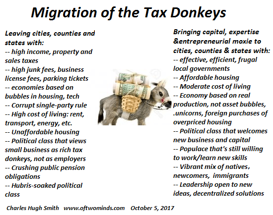 https://i2.wp.com/www.oftwominds.com/photos2017/migration-tax-donkeys10-17.png