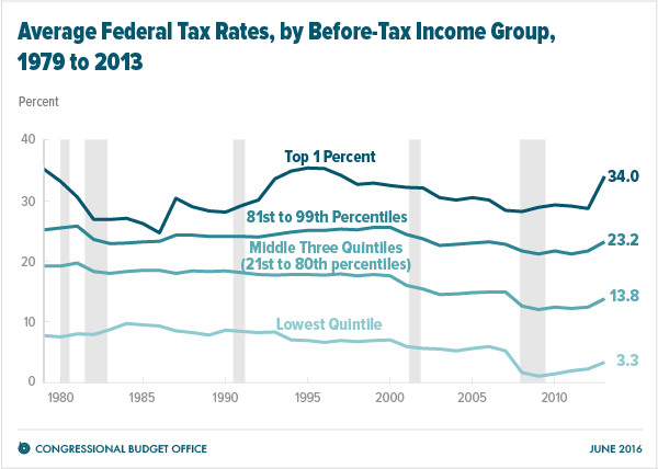 CBO-tax-rates4-19.png