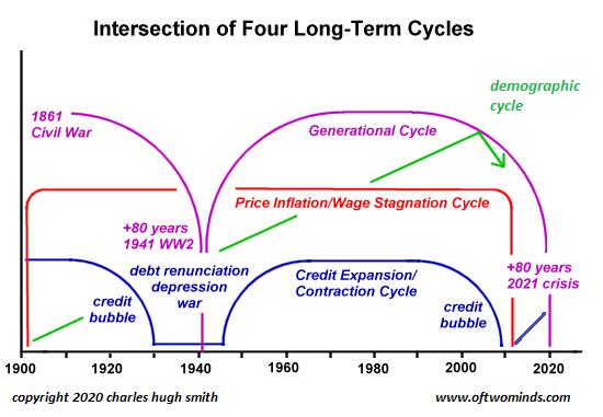 Graph by Charles Hugh Smith