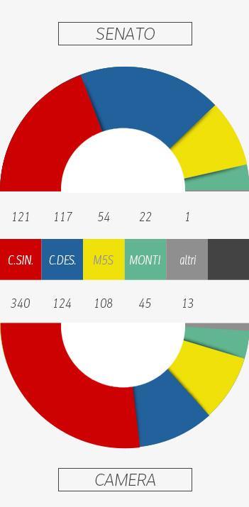 I seggi parlamentari in italia il blog della terza d for Ripartizione seggi camera