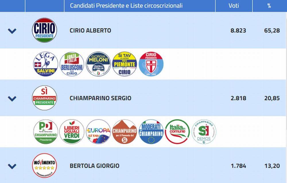 Regionali, percentuali bulgare per il Centro destra a Tortona, a Chiamparino solo il 20%.