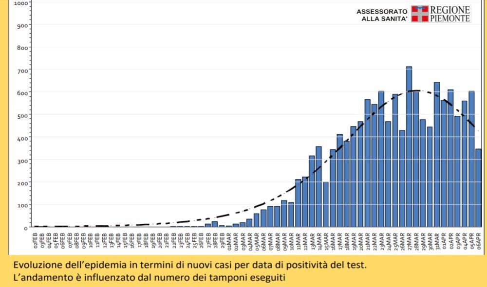 Coronavirus, in Piemonte situazione stabile e si sta appiattendo.Un dossier con tutti i dati