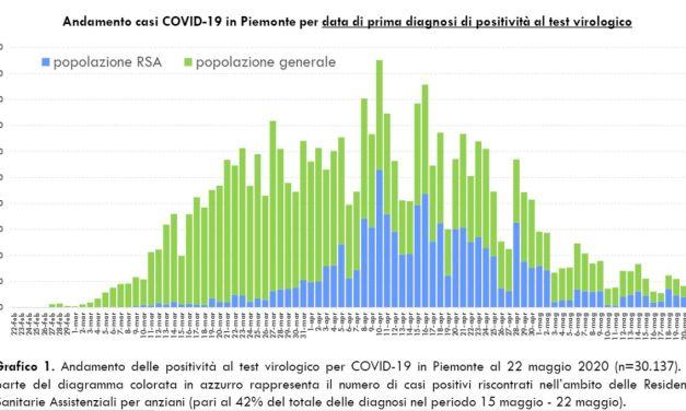 Coronavirus, sempre più buone notizie per il Piemonte: decessi (14) e nuovi contagi (+60) ai minimi storici