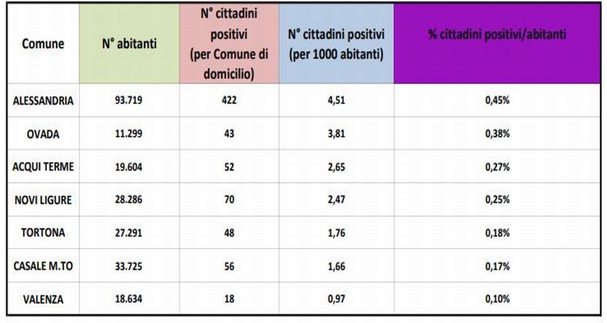 Aggiornamento dati Emergenza Covid-19: Alessandria prima, Tortona terz'ultima