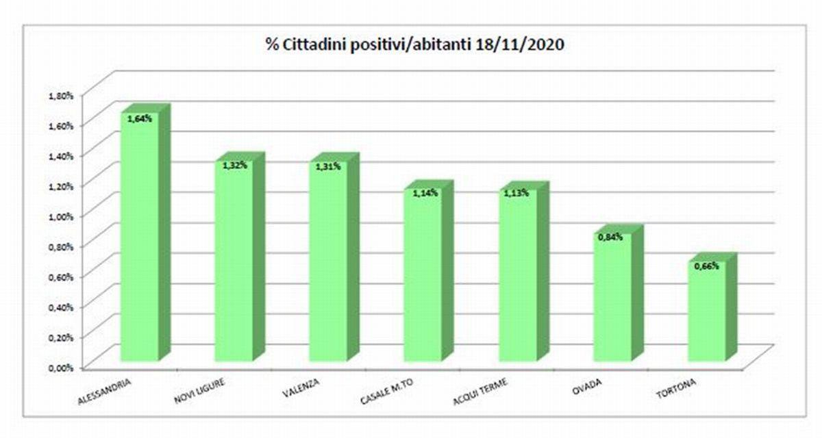 Covid in provincia, oltre 3 mila positivi: ad Alessandria sono due volte e mezzo quelli di Tortona. Alti anche a Novi e valenza