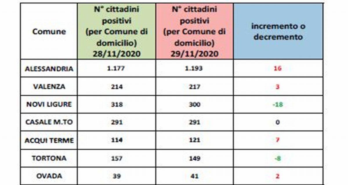 Covid in provincia, bene Tortona e Novi male le altre  città