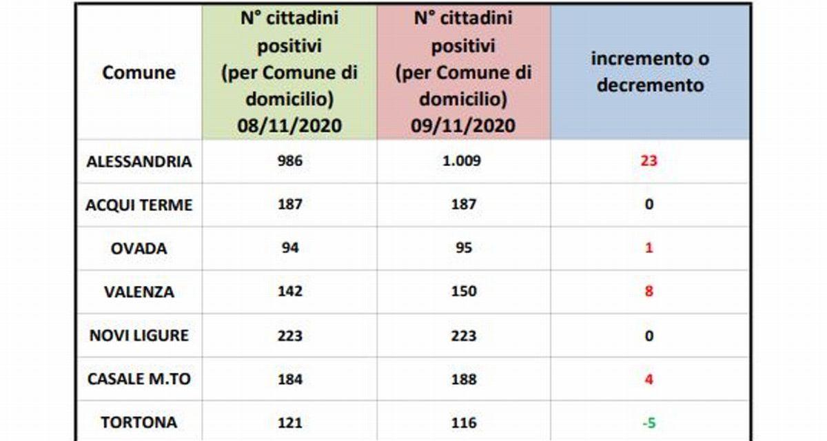 Dati Covid: Alessandria sfonda il muro dei mille positivi, in diminuzione, invece, quelli residenti a Tortona