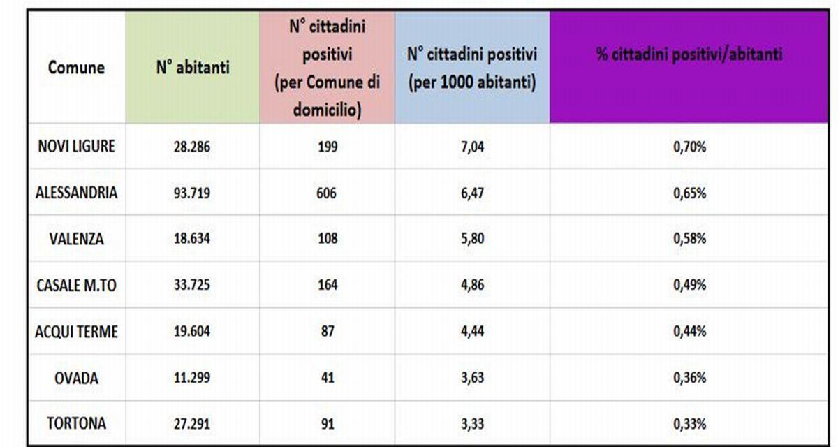Tortona è la città della provincia con meno malati Covid