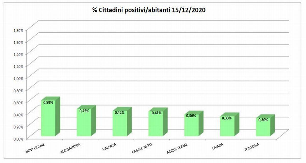 Il Covid a Tortona è in picchiata: solo 76 positivi, bene così!