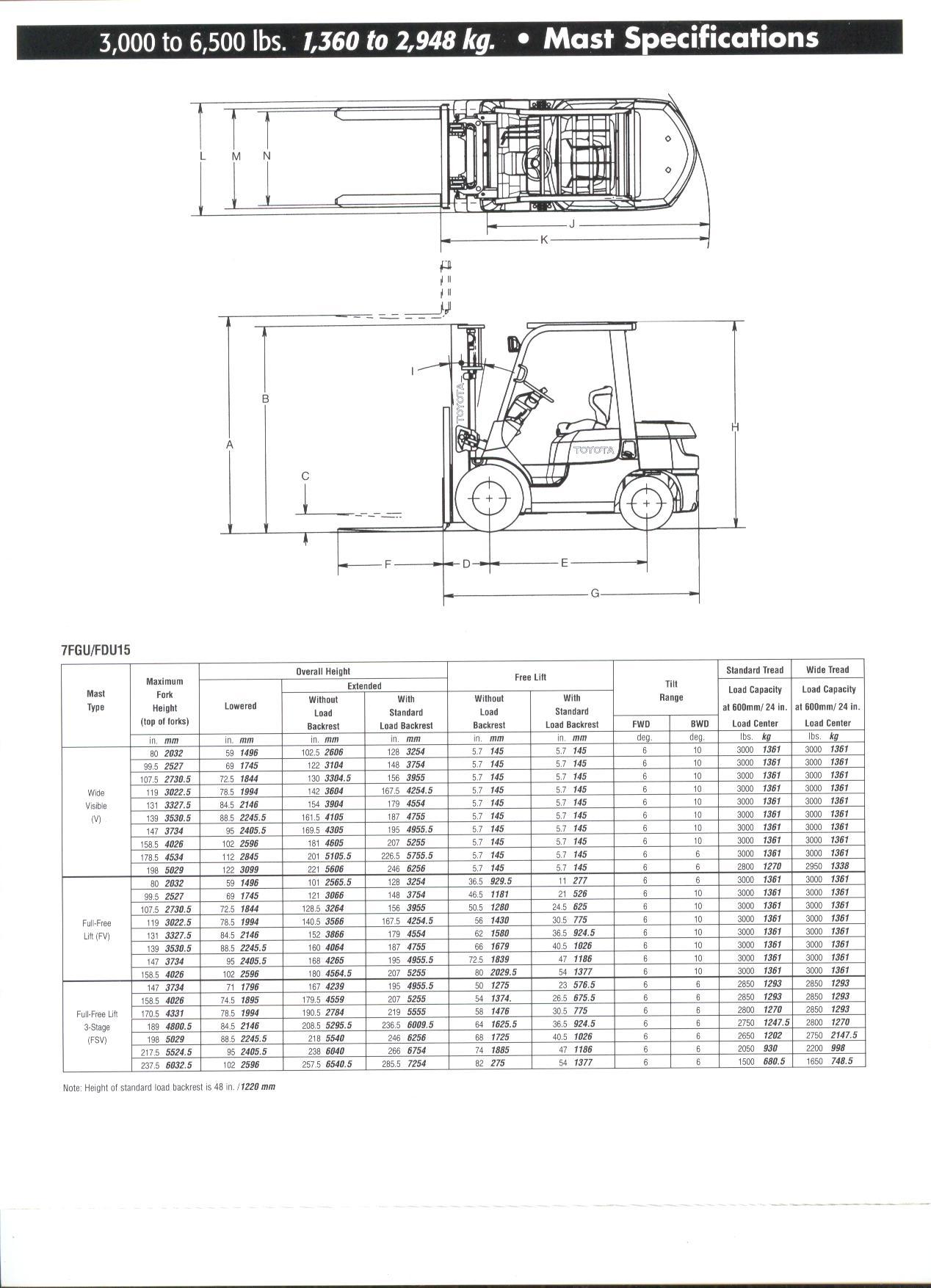 m75 snowdogg plow wiring harness 6e91 toyota 7fgu25 wiring diagram wiring resources  6e91 toyota 7fgu25 wiring diagram