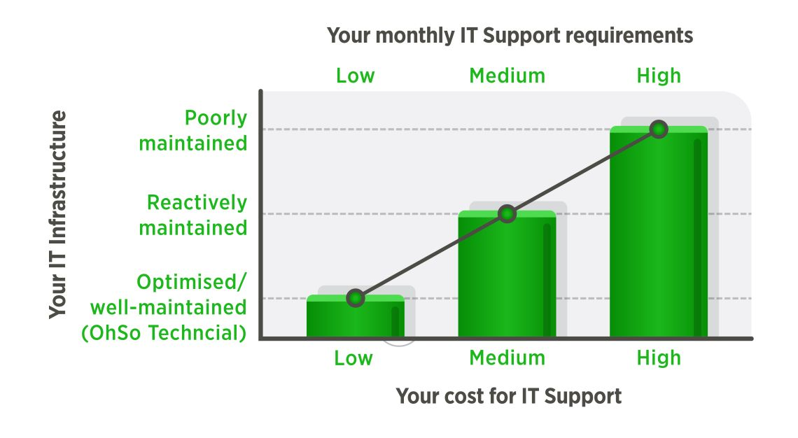 Small Business IT Support London - performance chart