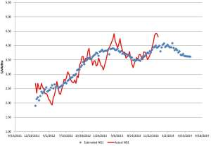 Natural Gas Pricing Forecast