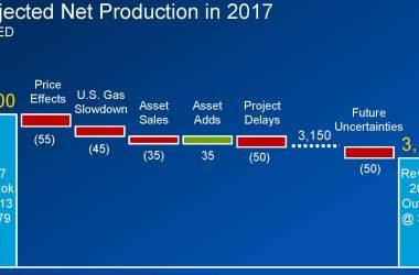 Source: Chevron Analyst Day Presentation