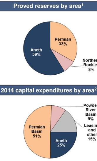 Source: REN March 2014 Presentation 1) Per 2013 SEC Reserve Report 2) Based on Midpoint of 2014 Guidance