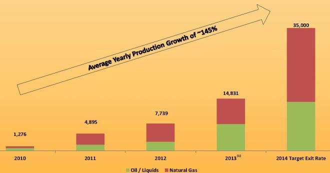 Source: MHR March 2014 Presentation