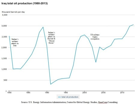Iraq Oil Production and Causes Final (2)