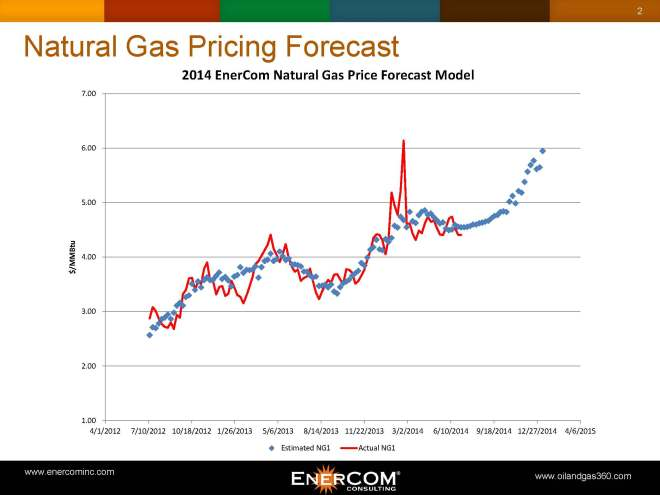 Source: Data compiled by EnerCom