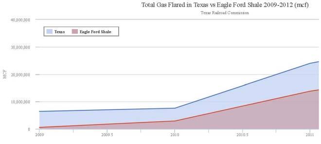 09_12_Texas_vs_EFS_flaring
