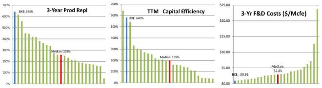 Source: Public data compliled by EnerCom, Inc.