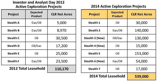 Source: CLR 2014 Analyst Day Presentation