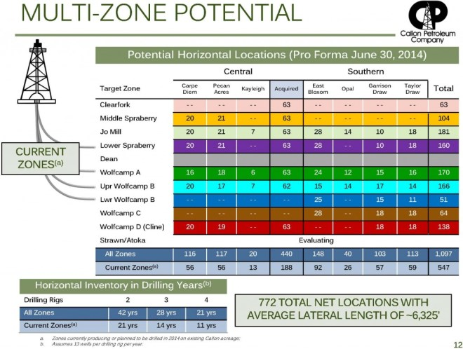Source: CPE Acquisition Presentation (09.02.14)