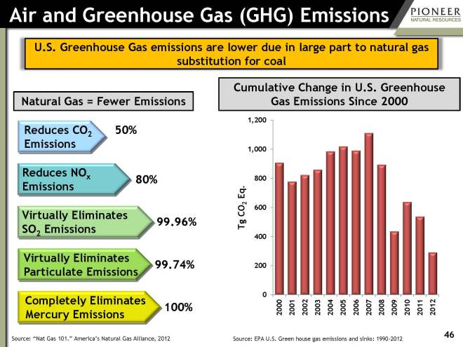 pxd-natural-gas-greenhouse