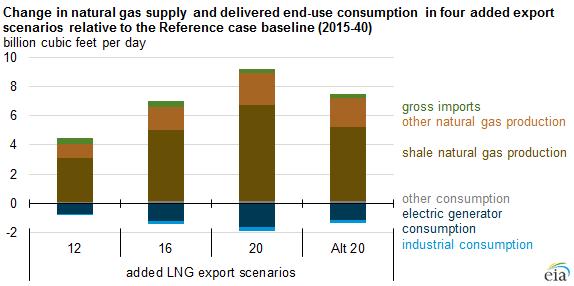 Added LNG Export Scenarios