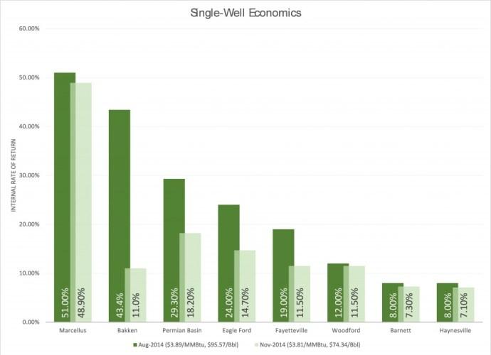 ECI Single Well Economics