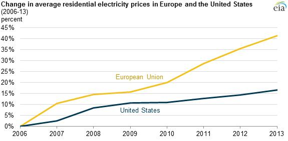 Oil & Gas 360 Electricity Rates in EU v US