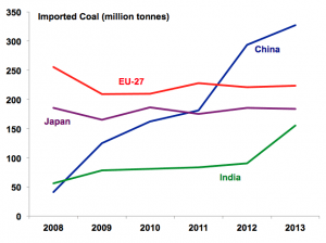 Imported Coal by country