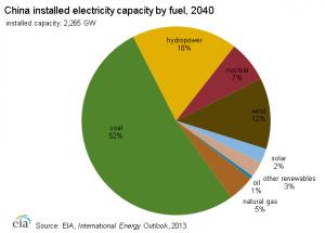 china electrcity_generation_fuel_forecast