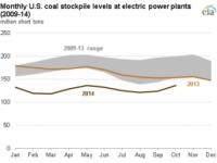 EIA: Coal Stockpiles Up