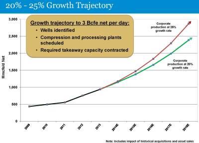 Range Resources Growth