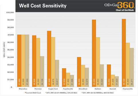 Well-Cost-Sensitivity-chart-1211 EnerCom Analytics