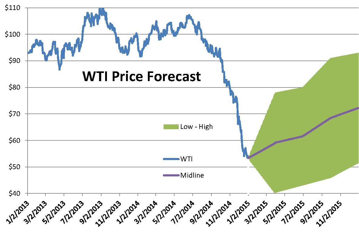 Chart of the week wti price where it s been where s it going