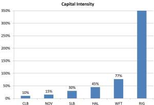 Core Laboratories Capital Intensity Graph - Oil  Gas 360
