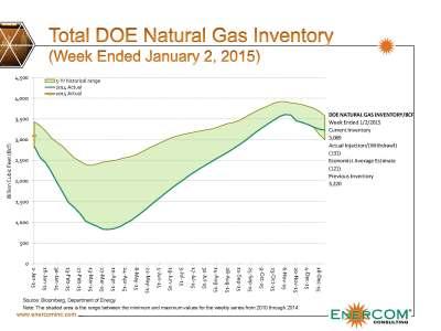 Source: Natural Gas Roundup