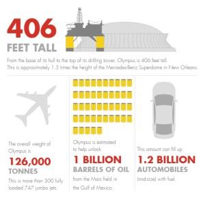 shell-deep-water-infographics