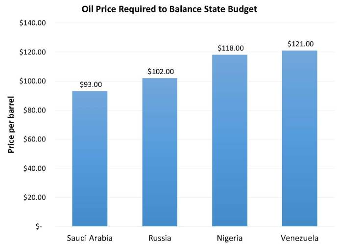 Oil price required to balance state budget - Oil & Gas 360