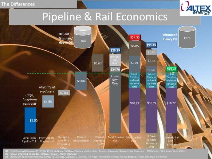 Altex Price Comparision Rail and Pipeline