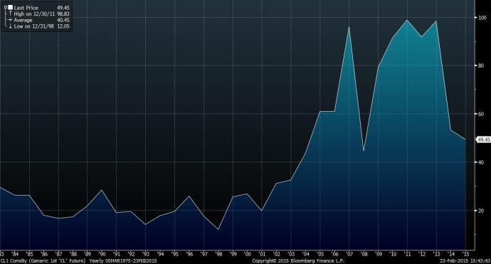 WTI Prices since 1983