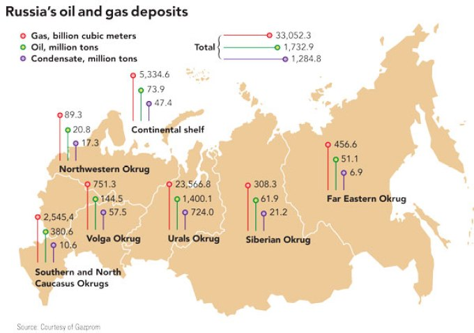 Russia's Oil and Gas Deposits
