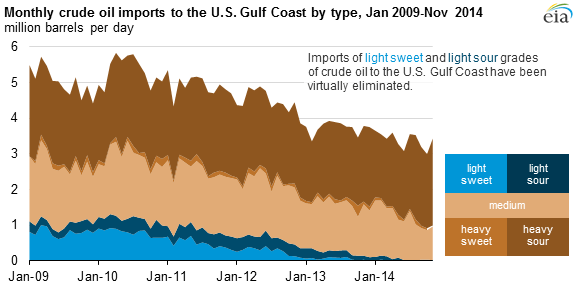 US Gulf Crude Imports