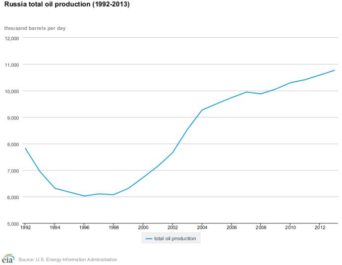 Russian Production EIA