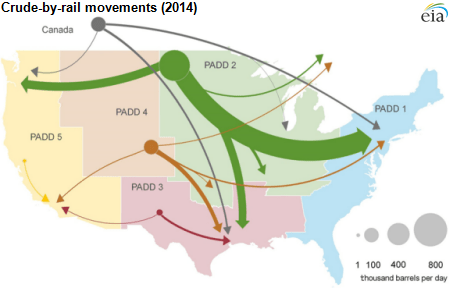 2014 crude by rail map eia
