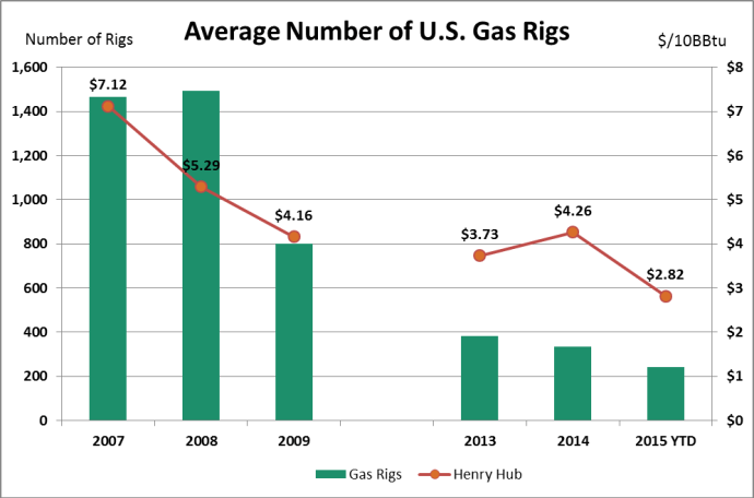 COtW Gas Rig Counts and Prices
