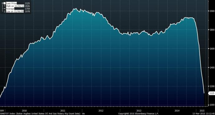 BHI rig counts from Sep. 2009 to present. Source: Bloomberg